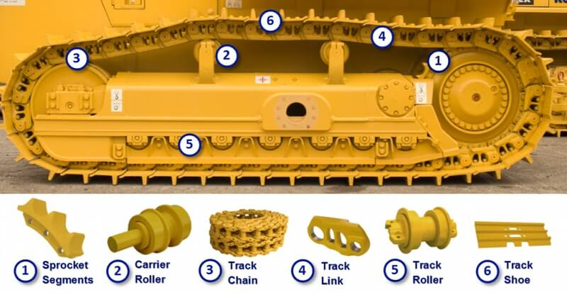 THE COMPONENTS OF THE UNDERCARRIAGE: HOW TO MEASURE THE WEAR ON THEM?